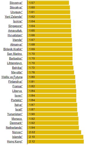 ülkelere göre benzin fiyatları