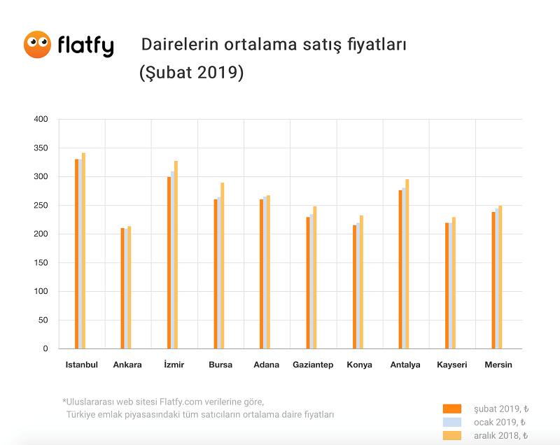 subat-daire-fiyatlari